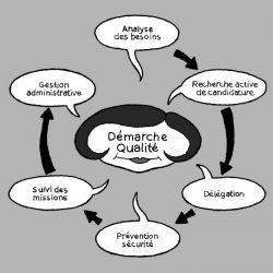 CD - O&P -Acteurs et système